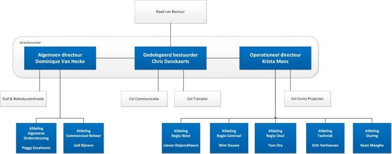 Organigram De Vlaamse Waterweg nv